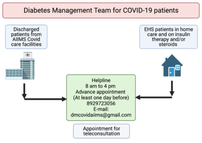 Facility for Diabetes Management of Admitted, Discharged and EHS patients having COVID